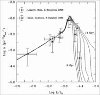 Osservazioni e previsioni teoriche della distribuzione di nane bianche nella Galassia. Fonte: ESO.