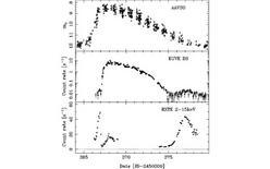 Curva di luce in tre bande della nova SS Cyg.