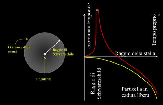 Rappresentazione schematica di un buco nero. Fonte: Massimo Capaccioli