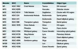 A sample of Messier objects with NGC (New General Catalogue) entry numbers, and with their popular names.