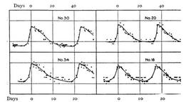 Light curves of two Chepeids in M33, from Hubble's original paper (Ap.J., 63, 236, 1926).