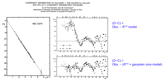 Left: the R1/4 profile of NGC 3379. The (O-C) residuals (right-top) show the presence of a nuclear component in excess of the R1/4 law.
