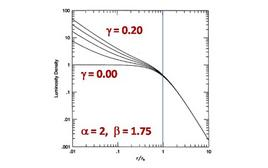 Various trends of the Nuker formula for various values of the free parameter ?.