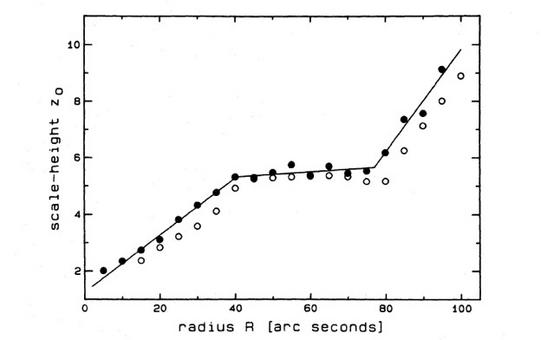 Scale height as a function of the distance R from the center for the disk of the S0 NGC 3115 after Capaccioli et al. (MNRAS, 234, 335, 1988). Note the change of trend, which is flat only at intermediate radii.