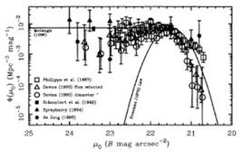 Space density of galaxies as a function of central surface brightness, after Bothun et al. (PASP, 109, 745, 1997).