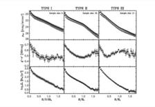 Disk Types I, II, and III, with color and mass  profiles. Credit: Bakos et al., Ap.J., 683, L103, 2008.