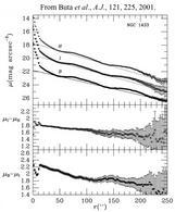 NGC 1433 photometry. Buta et al., A.J., 121, 225, 2001.