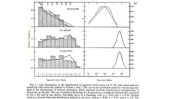 From Sandage et al., Ap.J., 160, 381, 1970.