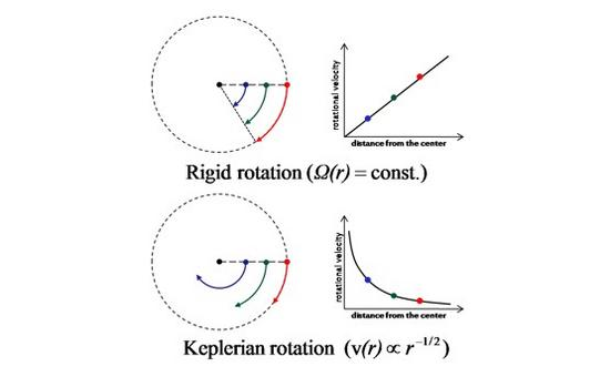 Observed rotation curve vr(R) of a thin disk in rigin (top) and keplerian (bottom) rotation. R is the apparent distance from the center of the galaxy image along the kinematical major axis.