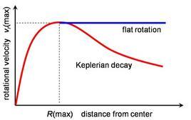 Expected rotation curve of a spiral galaxy vs. that observed.