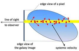 Cross section of the galaxy model with a plane containing the line of sight.