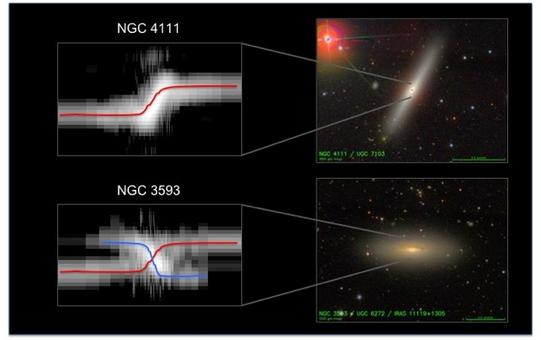 An example of a kinematically decoupled core (NGC 3593) compared to a rather normal S0 (NGC 4111), characterized by a steep raise of the central velocity. Credits: spectra from K. Kuijken, images from SDSS.