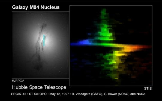 HST spectrum of the central region of the S0 galaxy M84 = NGC 4374. Notice the prensece of the dust ring. Credit: NASA.