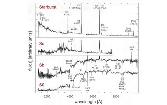 Typical spectra of various galaxy types, including starbursts. Credit: A. Kinney