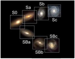 The Hubble sequence for disk galaxies. Adapted from C.Q. Trinh, Univ. of California at Berkeley.