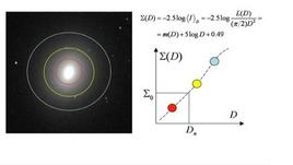 Geometrical interpretation of the photometric parameter Dn.