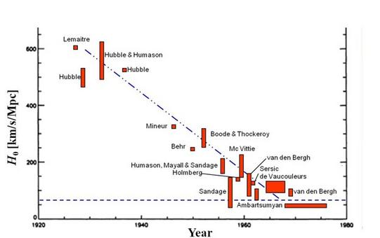 How the value of the Hubble constant has changed since the discovery of the Hubble law, in 1930. Most of the progress is due to the late Allan Sandage and Gerard de Vaucouleurs.