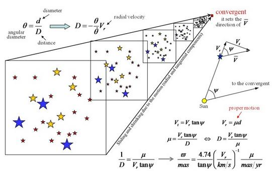 Let's assume that a cluster of stars of diameter d (invariable) moves (away from or towards us) with a velocity V, identical for all stars. The figures explains how to derive the distance from measurements of radial velocity and proper motion.