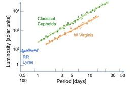 The PL relation for pulsating stars: classical Cepheids, RR Lyrae and W Virginis.