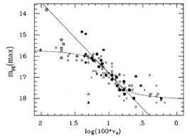 Capaccioli et al.,  Ap.J., 350, 110, 1990.