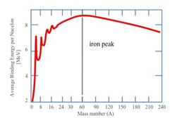 Binding energy curve. Note the peak at A = 56÷58, which are the mass numbers for stable iron.