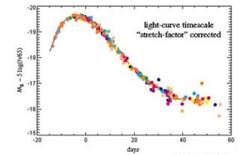 Top panel mean light curve for the SNe Ia, after the correction mentioned in the text. Credit: IPAC-Caltech.
