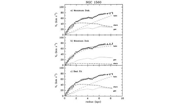 Rotation curve models for the galaxy NGC 1560, using the maximum and the minimum disk approach, best fitted to data (from Broeils, A&A, 256, 19, 1992).