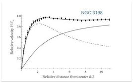 Rotation curve decomposition (from Amorisco and Bertin, A&A, 519, A47, 2010)
