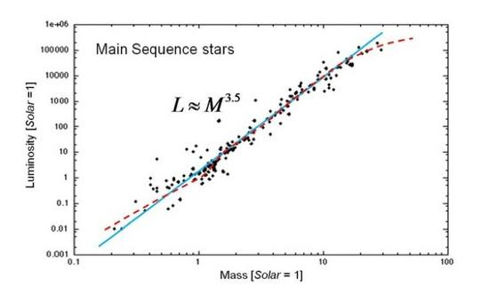 Average trend of L vs M for main sequence stars. Note the local change of slope, acting on the exponent of the power law. Data from Svechnikov and Bessonova, Bull. d'Inf. Cent. Donnees Stellaires, 26, 99, 1984.