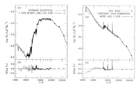 Two stellar models for an early-type (left) and a late-type galaxy (right) from Bruzual and Charlot (Ap.J., 405, 538, 1993).