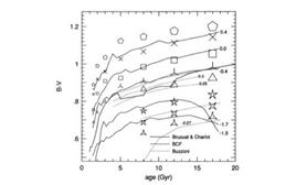 (B-V) color vs age [Gyr] for various metallicities.From Worthey, Ap.J., 95, 107, 1994.