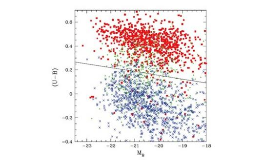 Color-magnitude diagram for over 22,000 SDSS galaxies with cz < 15,000 km/s (Conselice, MNRAS, 373, 1389, 2006).