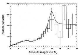 Kroupa, Tout & Gilmore, MNRAS, 262, 545,1993.