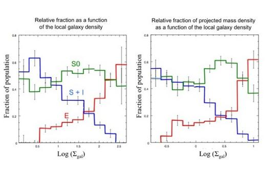 This plot show how the relative frequencies of the various morphological types of galaxies (E, S0, S) changes with the local galaxy density. Credit: Dominguez et al., Ap.J., 121, 1266, 2001.