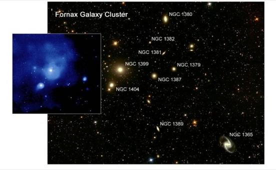 The Fornax cluster of galaxies (Credit: A. Karick and M. Gregg – LLNL/UC,D), with the map the X-ray emission around the brightest cluster member, NGC 1399 (Credit: NASA/CXC/Columbia/C. Scharf et al.).