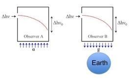 Gedanken experiment to show that the Equivalence Principle implies that gravity deflects light.