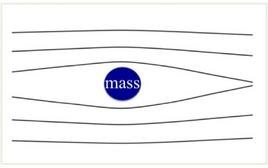 The amount of deflection is larger for light rays passing closer to the gravitational lens.