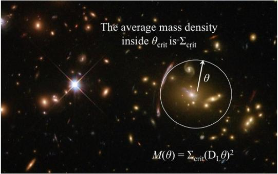 Deriving the total mass within the Einstein radius. See text for details. Image of the galaxy cluster Abell 2667, obtained with the Hubble Space Telescope. Credit: NASA (HST).