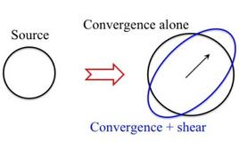 Distortion effects due to convergence and shear on a circular source (adapted from Narayan & Bartelmann, 1995).