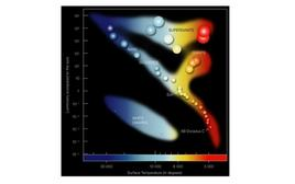 The Hertzsprung-Russell Diagram. Credit: ESO.