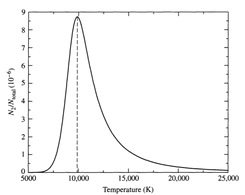 N2/Ntotal for hydrogen from the Boltzmann and Saha equations, assuming Pe=20Nm-2. The peak occurs at approximately 9900 K.