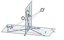 Fig. 3 – rette corrispondenti si intersecano sull'asse
