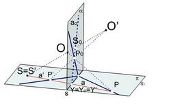 Fig. 4 – punti corrispondenti sono allineati con il centro