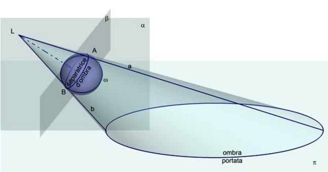 Fig. 3 – ombra della sfera.