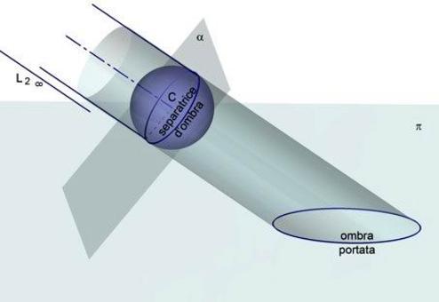 Fig. 4 ombra della sfera.