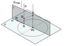 Fig. 4  prospettiva di una retta verticale
