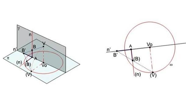 A sinistra: Fig. 5 prospettiva di un segmento verticale nello spazi. A destra: Fig. 6 prospettiva di un segmento verticale sul quadro.