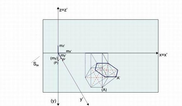 Fig. 4 – omologia – ribaltamento del piano xy – sul piano
