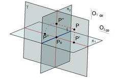 Fig.3 – rappresentazione del punto