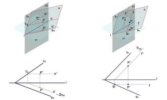 A sinistra: Fig. 3  – appartenenza di un punto ad un piano retta orizzontale. A destra: Fig. 4 – appartenenza di un punto ad un piano retta di fronte.